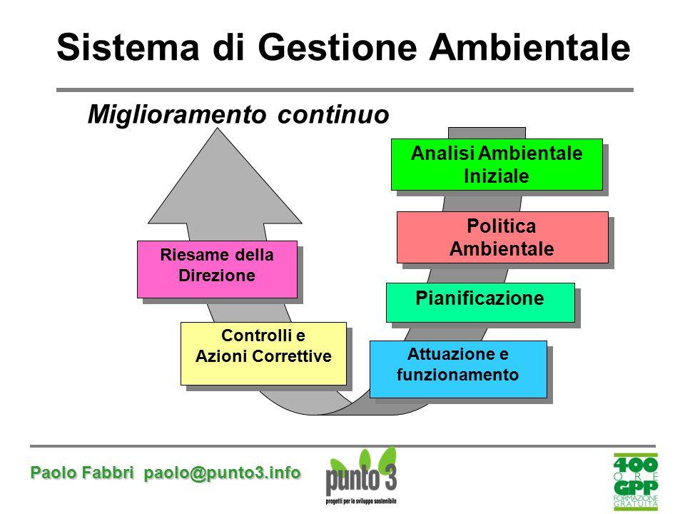 Paolo Fabbri paolo@punto3.info Miglioramento continuo Riesame della Direzione Controlli e Azioni Correttive Controlli e Azioni Correttive Politica Amb