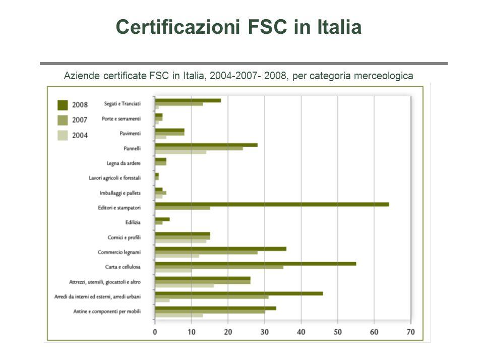 Aziende certificate FSC in Italia, 2004-2007- 2008, per categoria merceologica Certificazioni FSC in Italia