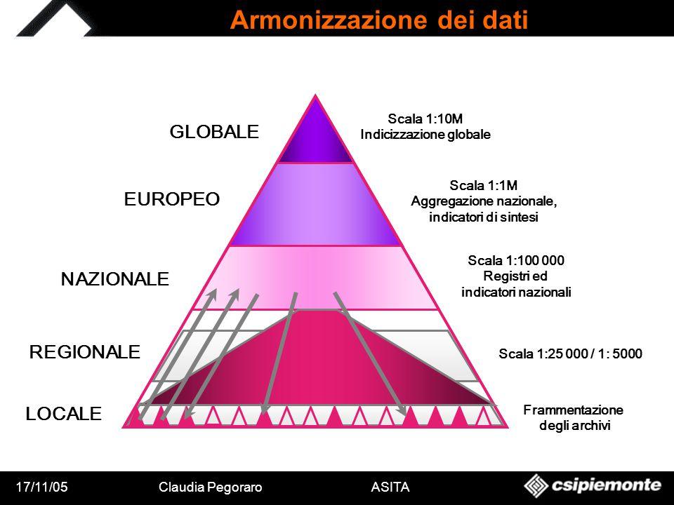 17/11/05Claudia Pegoraro ASITA GLOBALE EUROPEO NAZIONALE REGIONALE LOCALE Frammentazione degli archivi Scala 1:1M Aggregazione nazionale, indicatori d