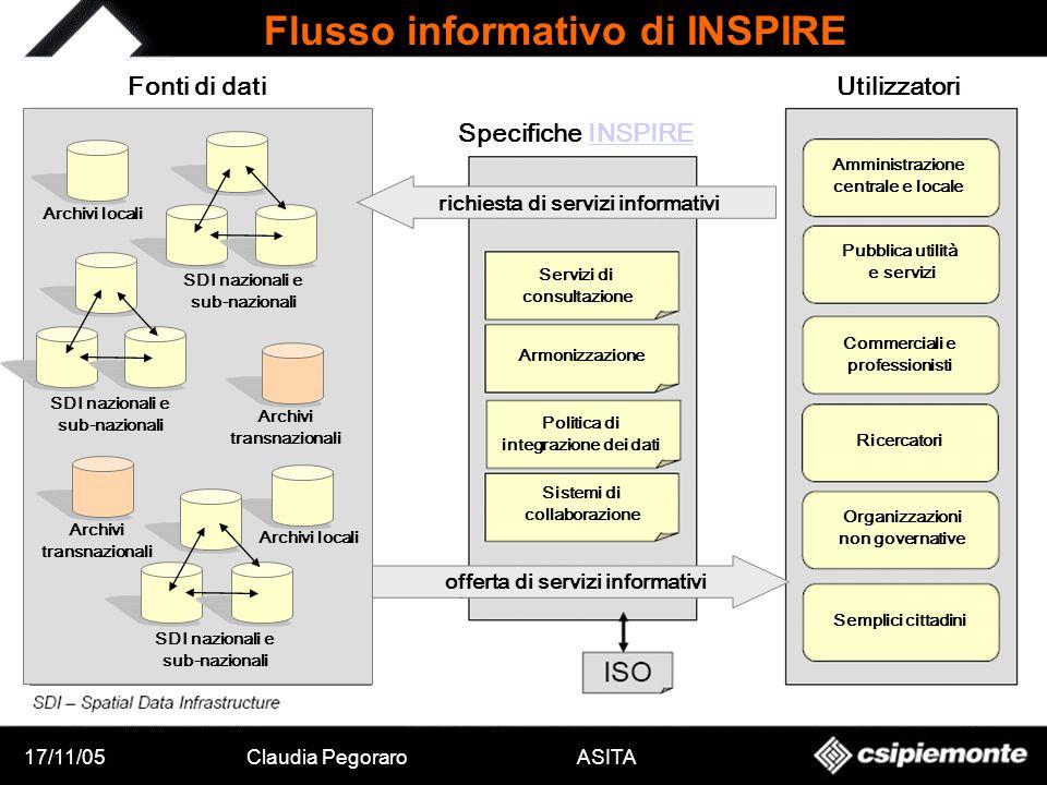 17/11/05Claudia Pegoraro ASITA Flusso informativo di INSPIRE offerta di servizi informativi Archivi locali SDI nazionali e sub-nazionali Archivi trans