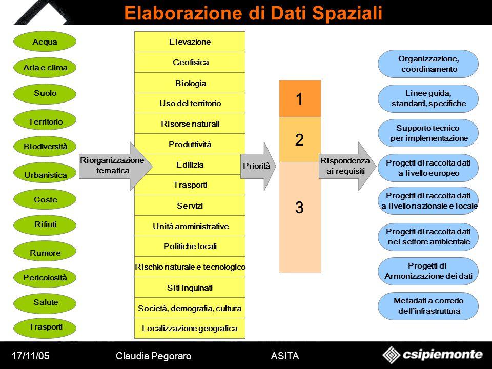 17/11/05Claudia Pegoraro ASITA 1 2 3 Rispondenza ai requisiti Organizzazione, coordinamento Progetti di raccolta dati a livello nazionale e locale Pro