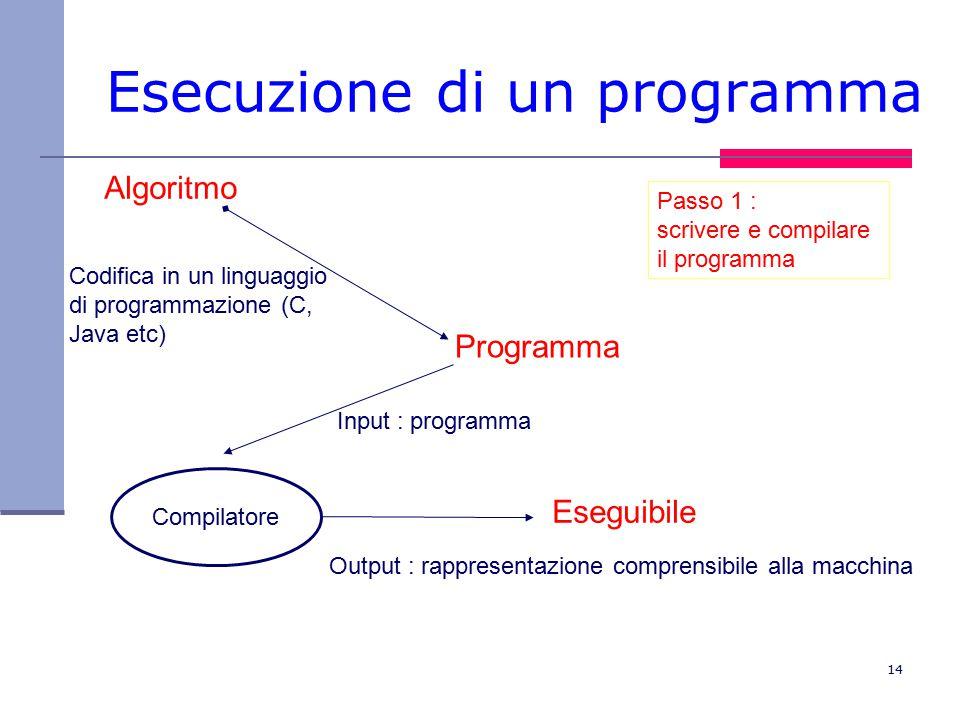 14 Esecuzione di un programma Algoritmo Codifica in un linguaggio di programmazione (C, Java etc) Programma Compilatore Input : programma Output : rappresentazione comprensibile alla macchina Eseguibile Passo 1 : scrivere e compilare il programma