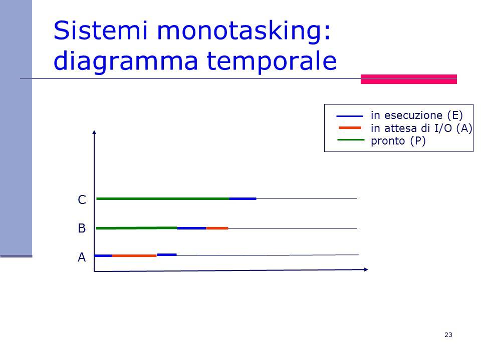 23 Sistemi monotasking: diagramma temporale CBACBA in esecuzione (E) in attesa di I/O (A) pronto (P)