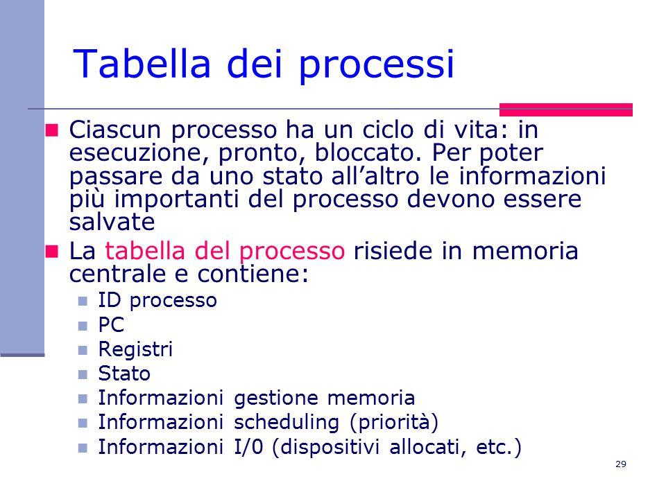 29 Tabella dei processi Ciascun processo ha un ciclo di vita: in esecuzione, pronto, bloccato.