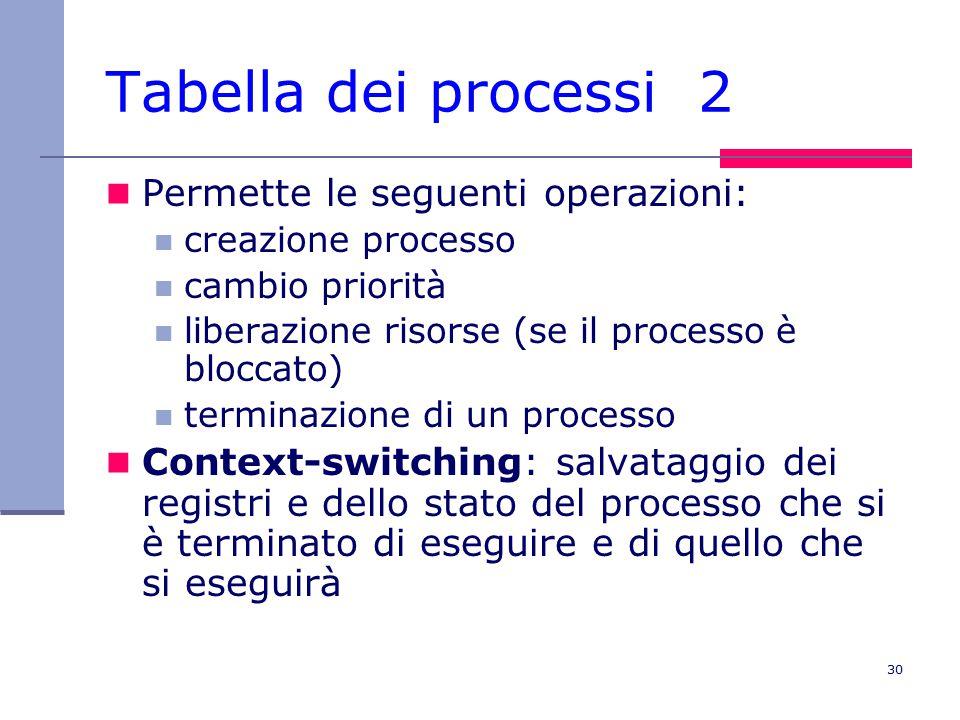 30 Tabella dei processi 2 Permette le seguenti operazioni: creazione processo cambio priorità liberazione risorse (se il processo è bloccato) terminazione di un processo Context-switching: salvataggio dei registri e dello stato del processo che si è terminato di eseguire e di quello che si eseguirà