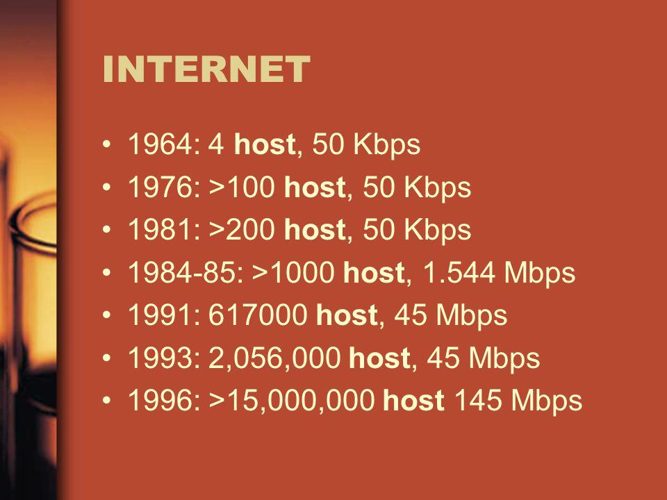 INTERNET 1964: 4 host, 50 Kbps 1976: >100 host, 50 Kbps 1981: >200 host, 50 Kbps 1984-85: >1000 host, 1.544 Mbps 1991: 617000 host, 45 Mbps 1993: 2,056,000 host, 45 Mbps 1996: >15,000,000 host 145 Mbps