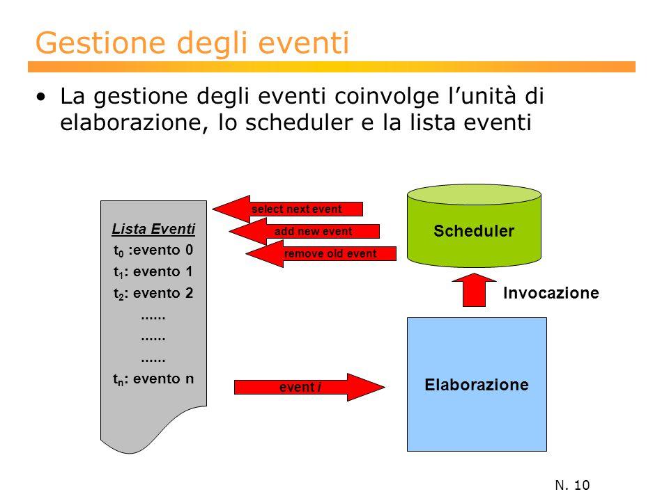 N. 10 Gestione degli eventi La gestione degli eventi coinvolge l'unità di elaborazione, lo scheduler e la lista eventi Lista Eventi t 0 :evento 0 t 1