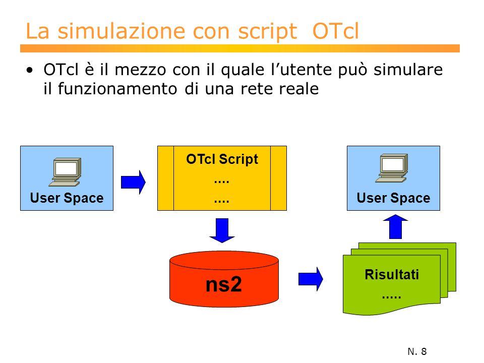 N. 8 La simulazione con script OTcl OTcl è il mezzo con il quale l'utente può simulare il funzionamento di una rete reale User Space Risultati..... ns