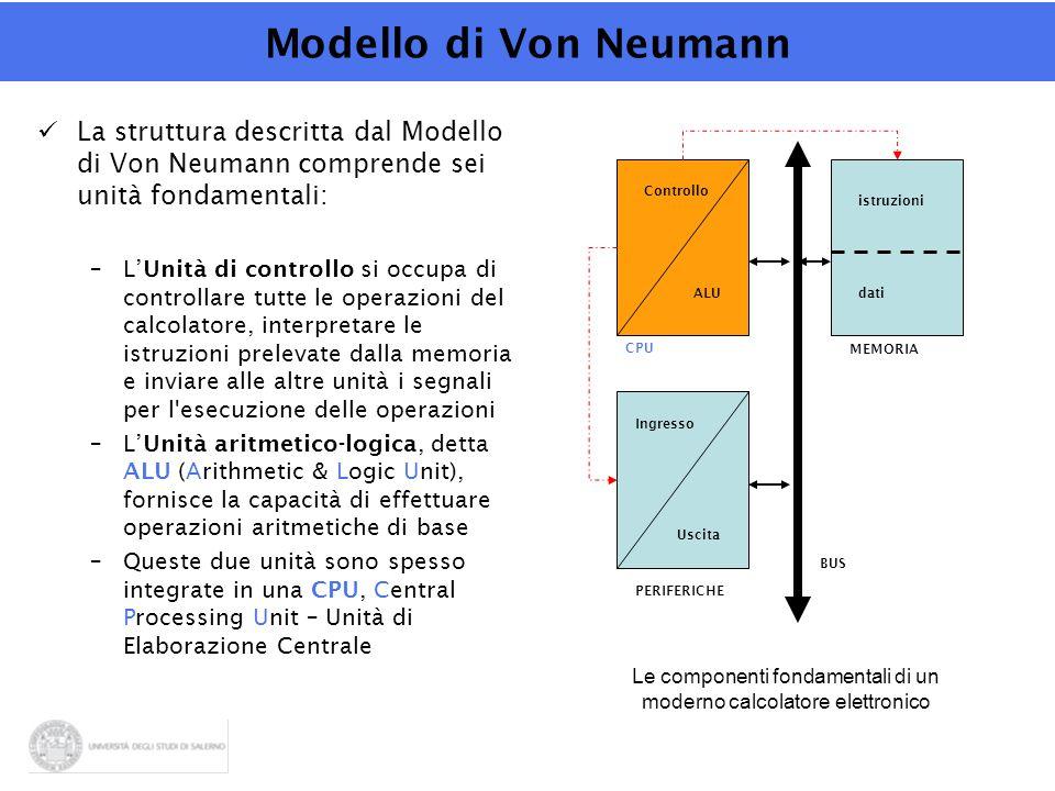 Modello di Von Neumann La struttura descritta dal Modello di Von Neumann comprende sei unità fondamentali: –L'Unità di controllo si occupa di controllare tutte le operazioni del calcolatore, interpretare le istruzioni prelevate dalla memoria e inviare alle altre unità i segnali per l esecuzione delle operazioni –L'Unità aritmetico-logica, detta ALU (Arithmetic & Logic Unit), fornisce la capacità di effettuare operazioni aritmetiche di base –Queste due unità sono spesso integrate in una CPU, Central Processing Unit – Unità di Elaborazione Centrale CPU ALU Controllo MEMORIA PERIFERICHE dati istruzioni Ingresso Uscita BUS Le componenti fondamentali di un moderno calcolatore elettronico