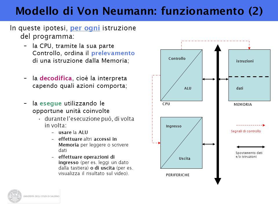 Modello di Von Neumann: funzionamento (2) In queste ipotesi, per ogni istruzione del programma: –la CPU, tramite la sua parte Controllo, ordina il prelevamento di una istruzione dalla Memoria; –la decodifica, cioè la interpreta capendo quali azioni comporta; –la esegue utilizzando le opportune unità coinvolte durante l'esecuzione può, di volta in volta: –usare la ALU –effettuare altri accessi in Memoria per leggere o scrivere dati –effettuare operazioni di ingresso (per es.