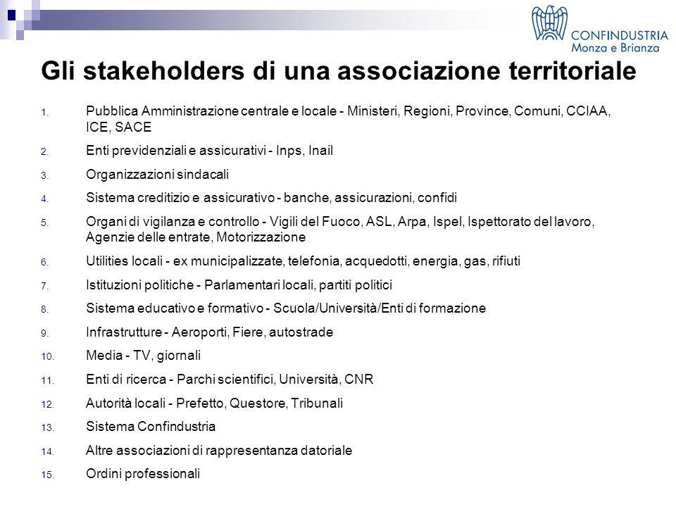 Gli stakeholders di una associazione territoriale 1.