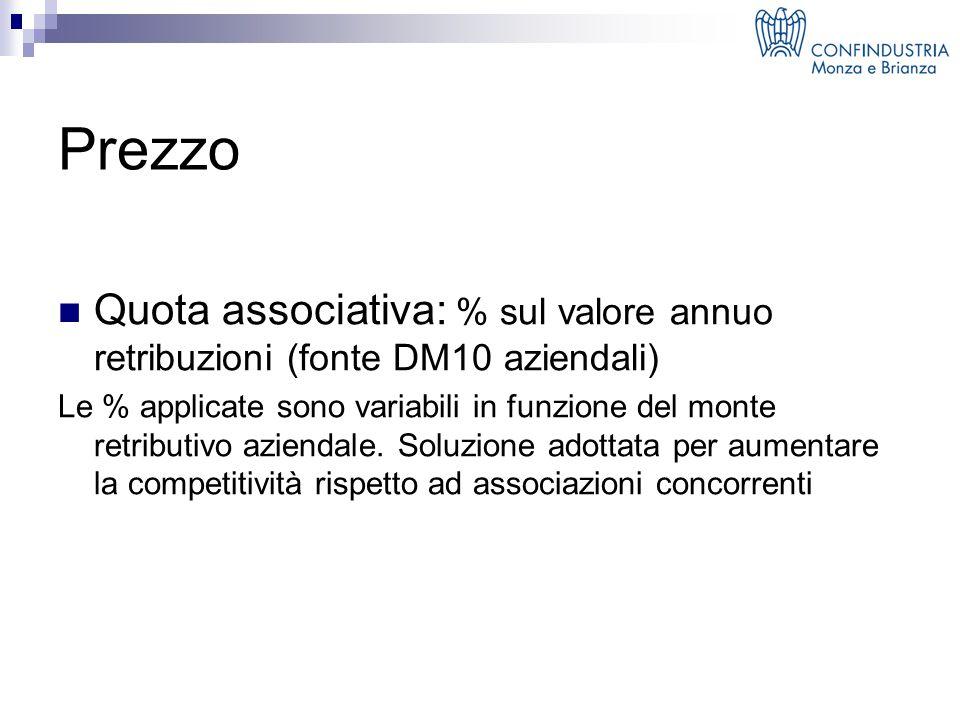 Prezzo Quota associativa: % sul valore annuo retribuzioni (fonte DM10 aziendali) Le % applicate sono variabili in funzione del monte retributivo aziendale.
