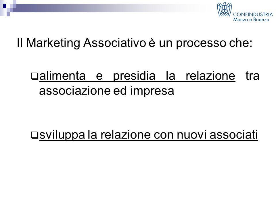 Il Marketing Associativo è un processo che:  alimenta e presidia la relazione tra associazione ed impresa  sviluppa la relazione con nuovi associati