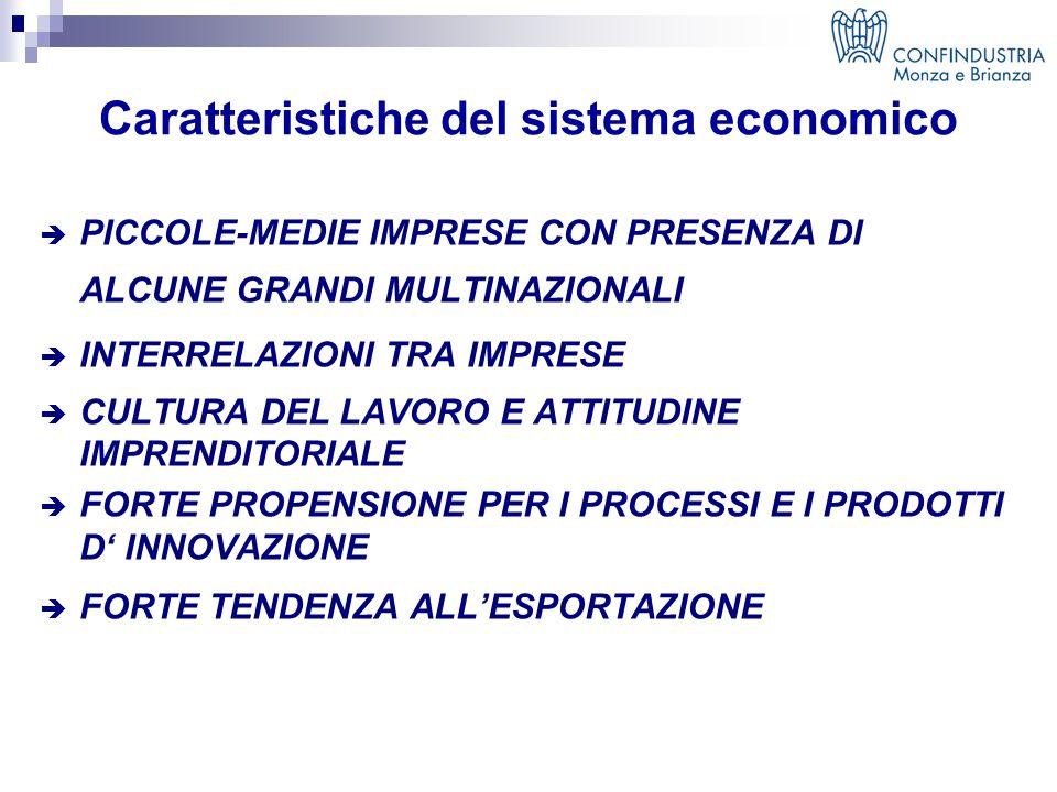 Caratteristiche del sistema economico  PICCOLE-MEDIE IMPRESE CON PRESENZA DI ALCUNE GRANDI MULTINAZIONALI  INTERRELAZIONI TRA IMPRESE  CULTURA DEL LAVORO E ATTITUDINE IMPRENDITORIALE  FORTE PROPENSIONE PER I PROCESSI E I PRODOTTI D' INNOVAZIONE  FORTE TENDENZA ALL'ESPORTAZIONE