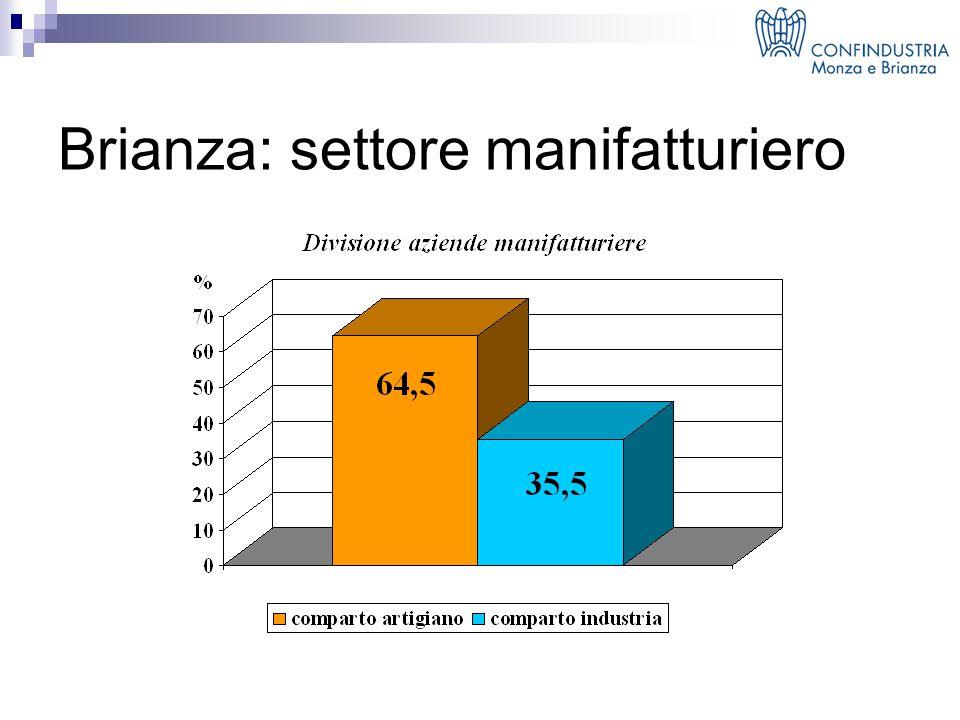 Brianza: settore manifatturiero
