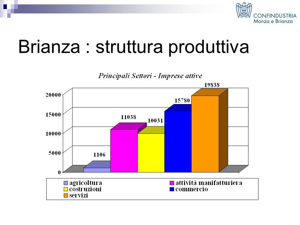 Brianza : struttura produttiva