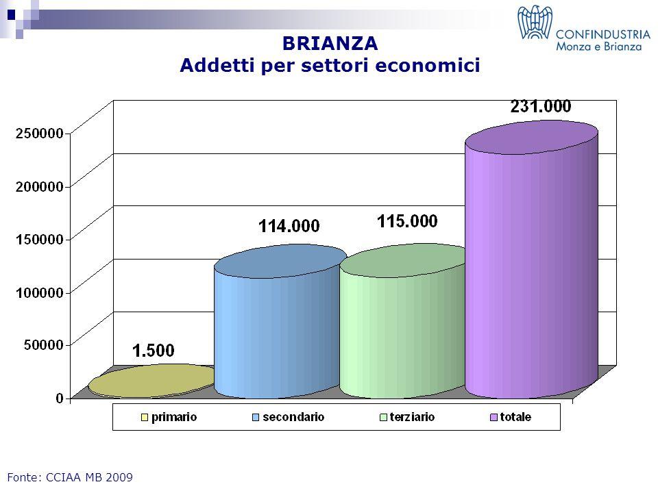BRIANZA Addetti per settori economici Fonte: CCIAA MB 2009