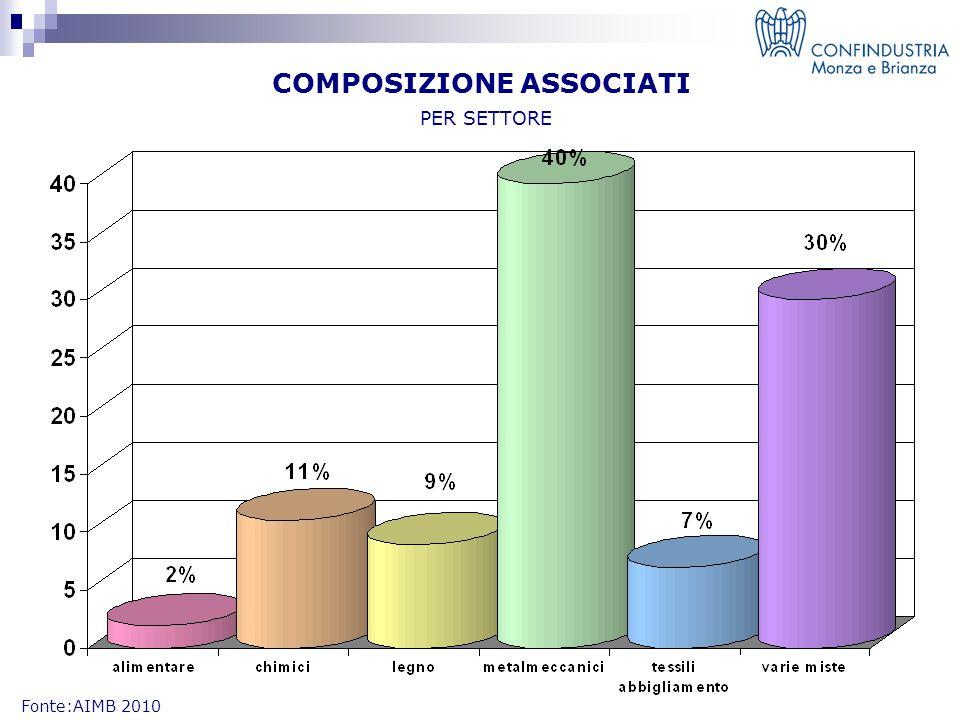 COMPOSIZIONE ASSOCIATI PER SETTORE Fonte:AIMB 2010