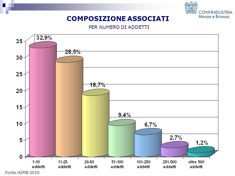 COMPOSIZIONE ASSOCIATI PER NUMERO DI ADDETTI Fonte:AIMB 2010