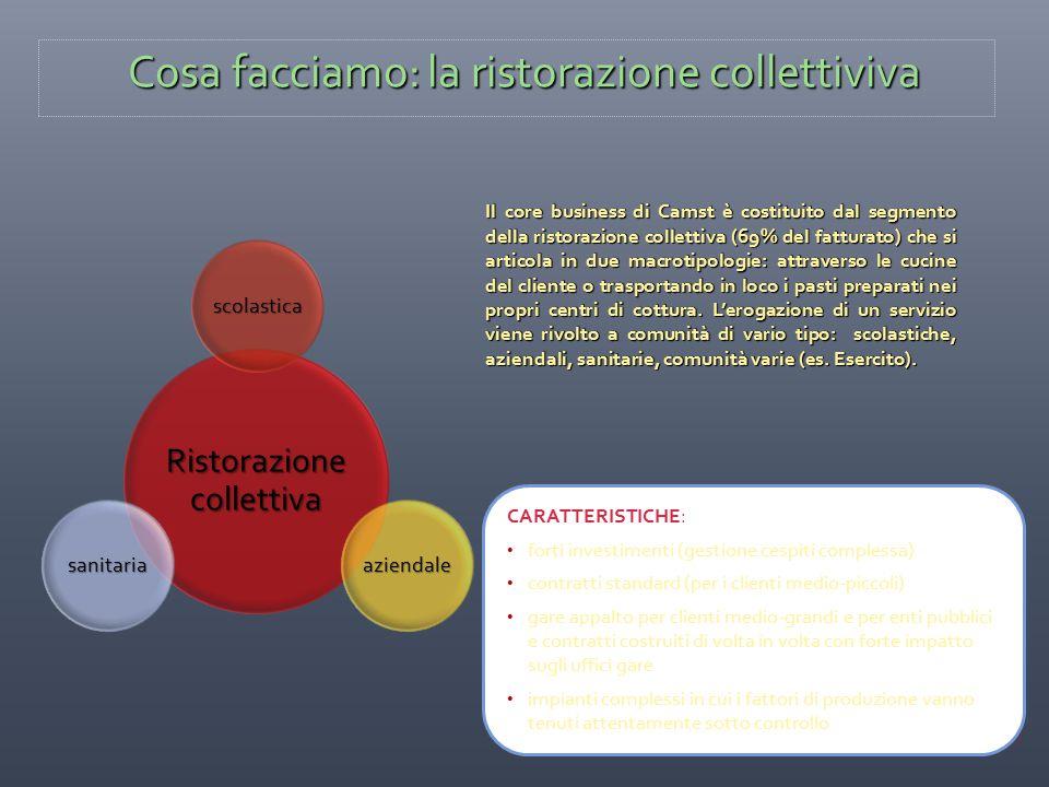Ristorazione collettiva scolastica aziendalesanitaria Il core business di Camst è costituito dal segmento della ristorazione collettiva (69% del fattu