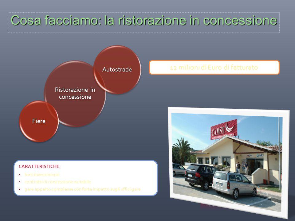 Cosa facciamo: la ristorazione in concessione Ristorazione in concessione Autostrade Fiere CARATTERISTICHE: forti investimenti contratti di concession