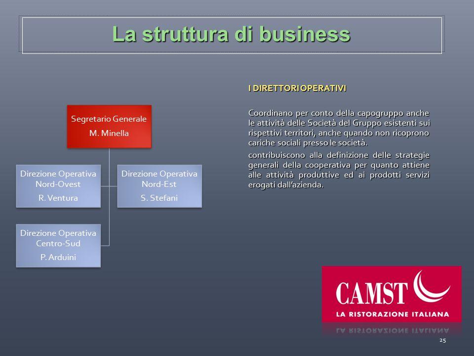 La struttura di business 25 I DIRETTORI OPERATIVI Coordinano per conto della capogruppo anche le attività delle Società del Gruppo esistenti sui rispe