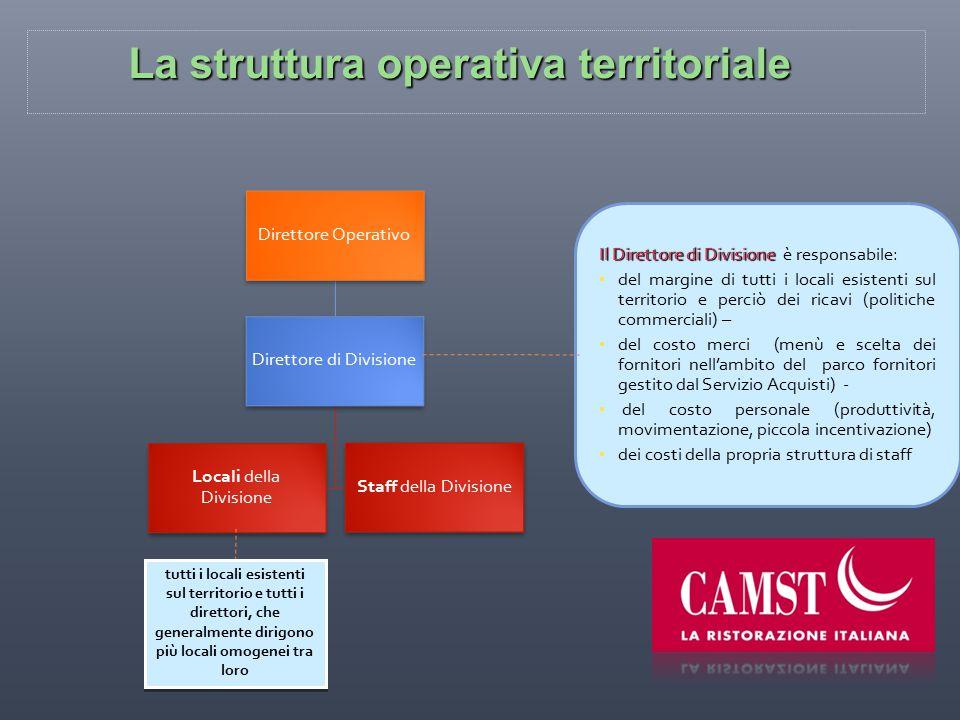 La struttura operativa territoriale Direttore Operativo Direttore di Divisione Locali della Divisione Staff della Divisione tutti i locali esistenti s