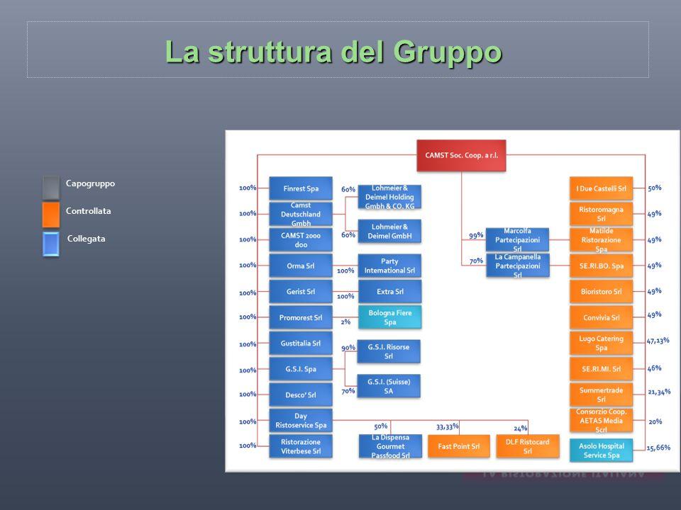 La struttura del Gruppo Capogruppo Controllata Collegata