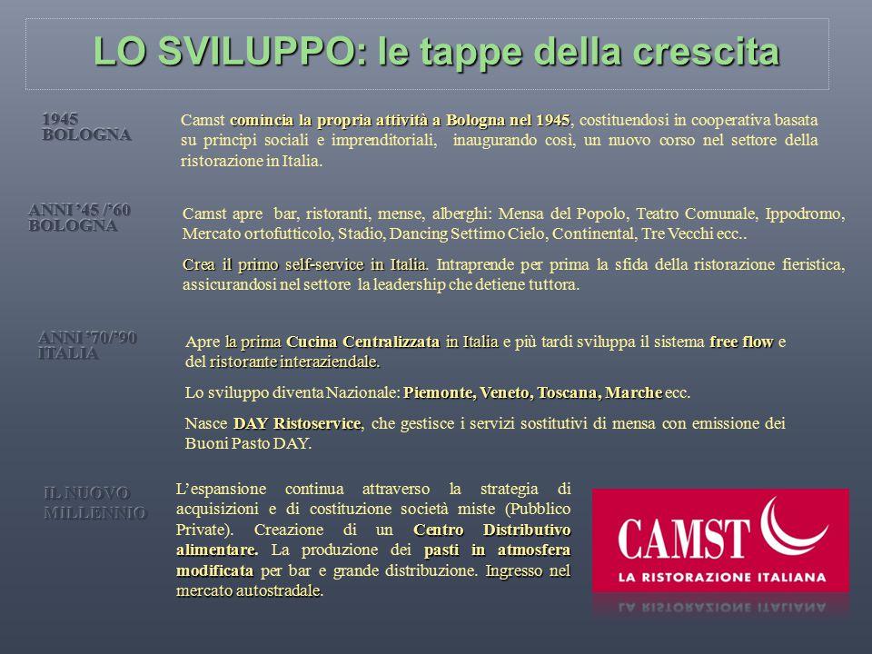 LO SVILUPPO: le tappe della crescita comincia la propria attività a Bologna nel 1945 Camst comincia la propria attività a Bologna nel 1945, costituend