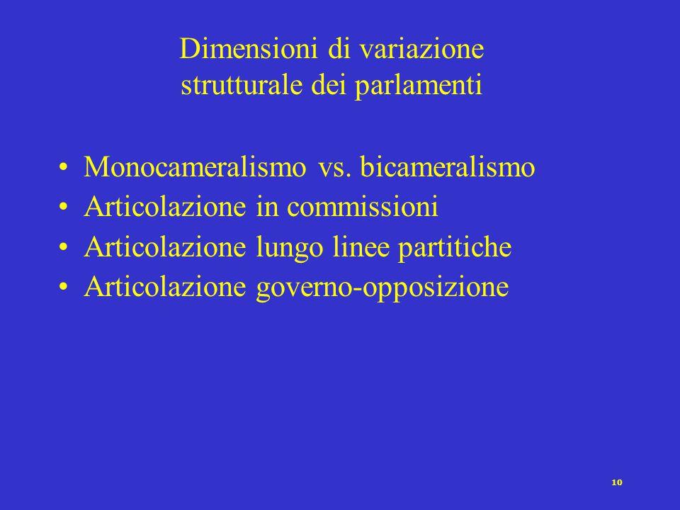 10 Dimensioni di variazione strutturale dei parlamenti Monocameralismo vs.