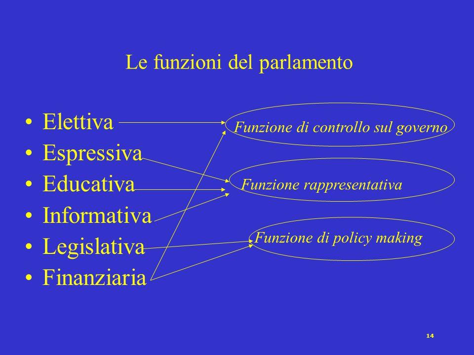 14 Le funzioni del parlamento Elettiva Espressiva Educativa Informativa Legislativa Finanziaria Funzione rappresentativa Funzione di policy making Funzione di controllo sul governo