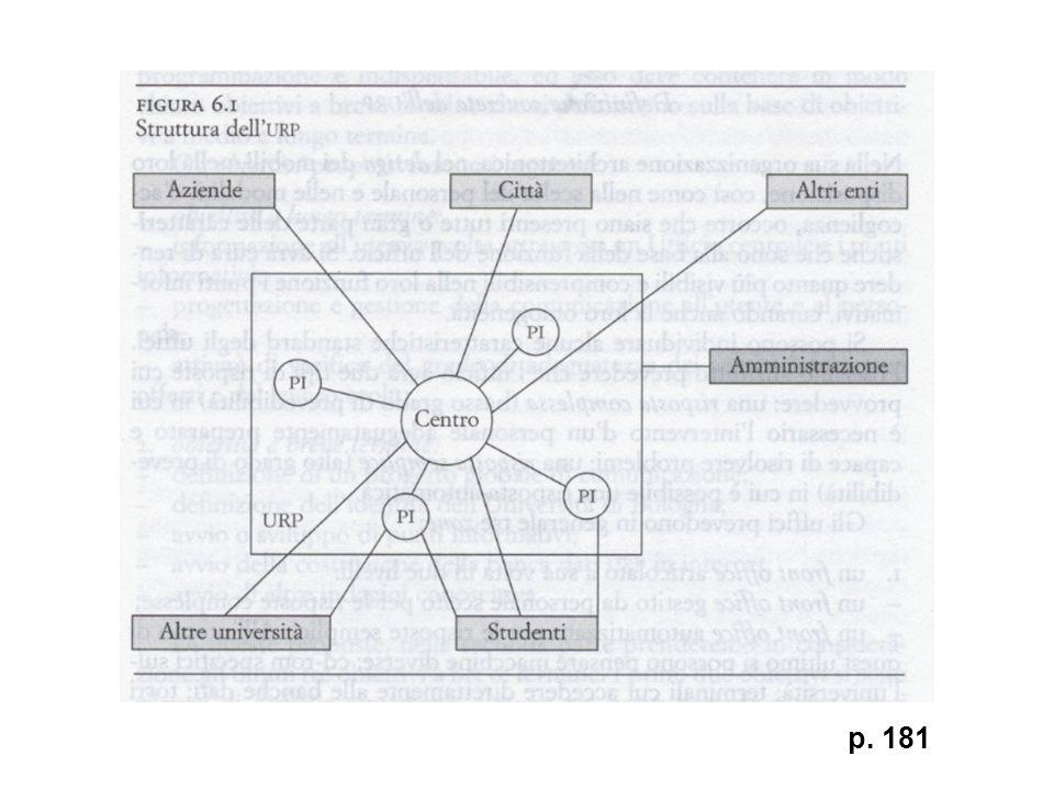 Attività dell'URP 1.comunicare (istituire relazioni con gli utenti) 2.fare pubblicità (attribuire un valore al proprio prodotto) 3.definire l'identità (scopi e filosofia dell'ente) 4.immagine (identità percepita all'esterno)