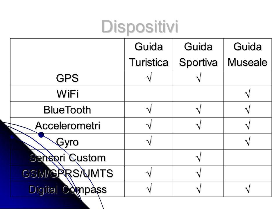 Dispositivi GuidaTuristicaGuidaSportivaGuidaMuseale GPS√√ WiFi√ BlueTooth√√√ Accelerometri√√√ Gyro√√ Sensori Custom √ GSM/GPRS/UMTS√√ Digital Compass