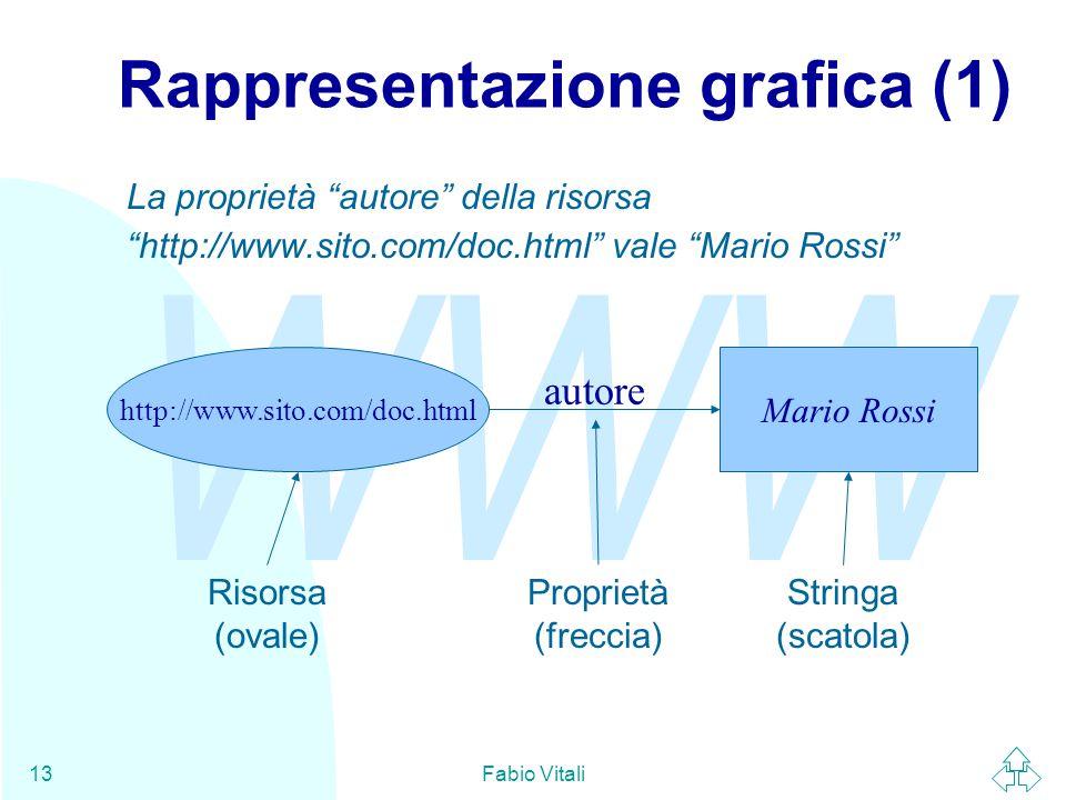 """WWW Fabio Vitali13 Rappresentazione grafica (1) http://www.sito.com/doc.html Mario Rossi La proprietà """"autore"""" della risorsa """"http://www.sito.com/doc."""