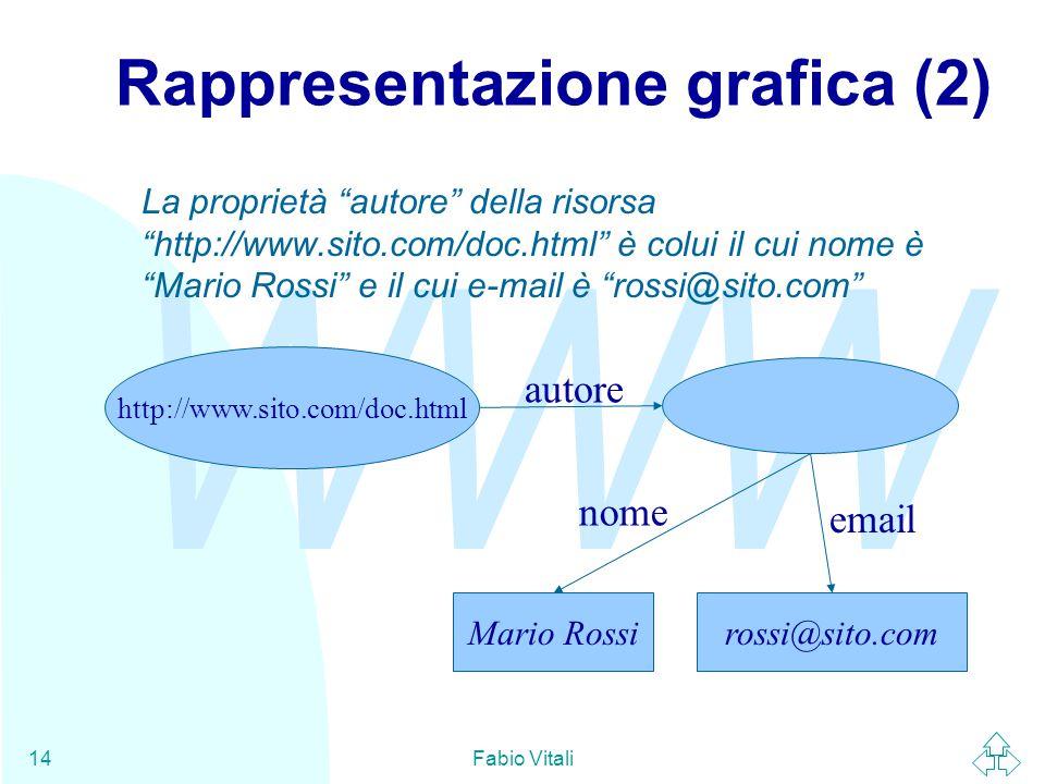 """WWW Fabio Vitali14 Rappresentazione grafica (2) http://www.sito.com/doc.html Mario Rossi autore rossi@sito.com nome email La proprietà """"autore"""" della"""