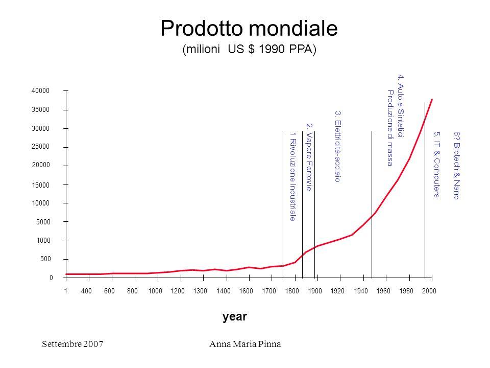Settembre 2007Anna Maria Pinna Prodotto mondiale (milioni US $ 1990 PPA) year 0 500 1000 5000 10000 15000 20000 25000 30000 35000 40000 14006008001000