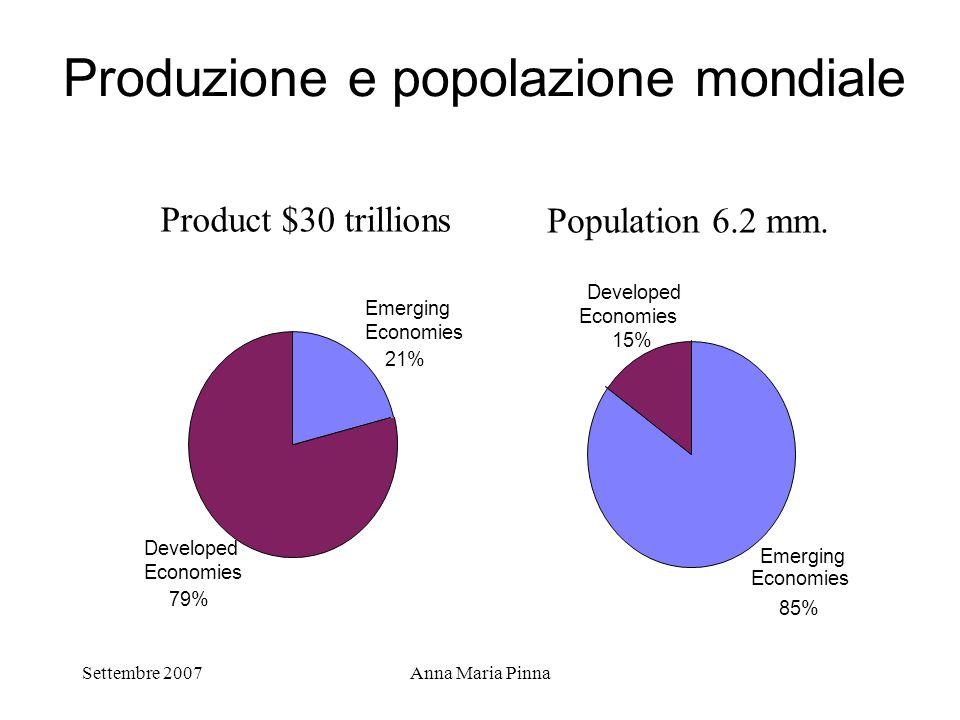 Settembre 2007Anna Maria Pinna Produzione e popolazione mondiale Emerging Economies 21% Developed Economies 79% Emerging 85% Developed Economies 15% E