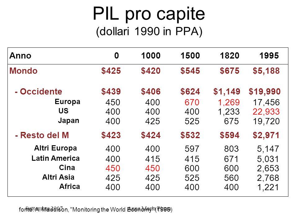 Settembre 2007Anna Maria Pinna PIL pro capite (dollari 1990 in PPA) Anno01000150018201995 Mondo$425$420$545$675$5,188 - Occidente$439$406$624$1,149$19
