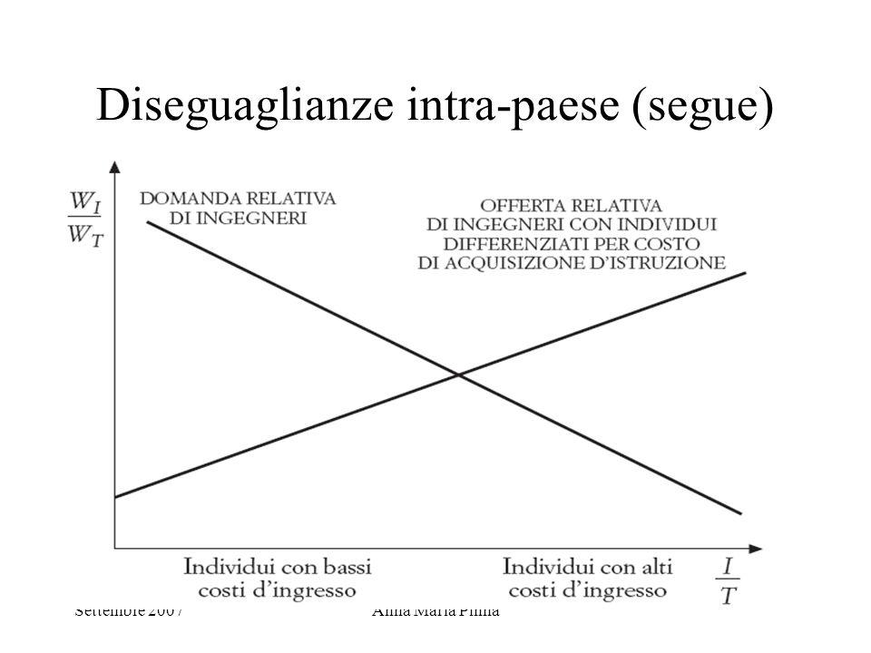 Settembre 2007Anna Maria Pinna Diseguaglianze intra-paese (segue)
