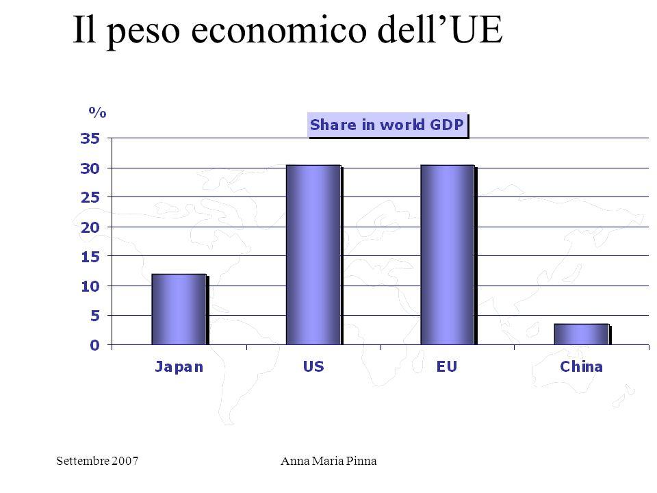 Settembre 2007Anna Maria Pinna Il peso economico dell'UE