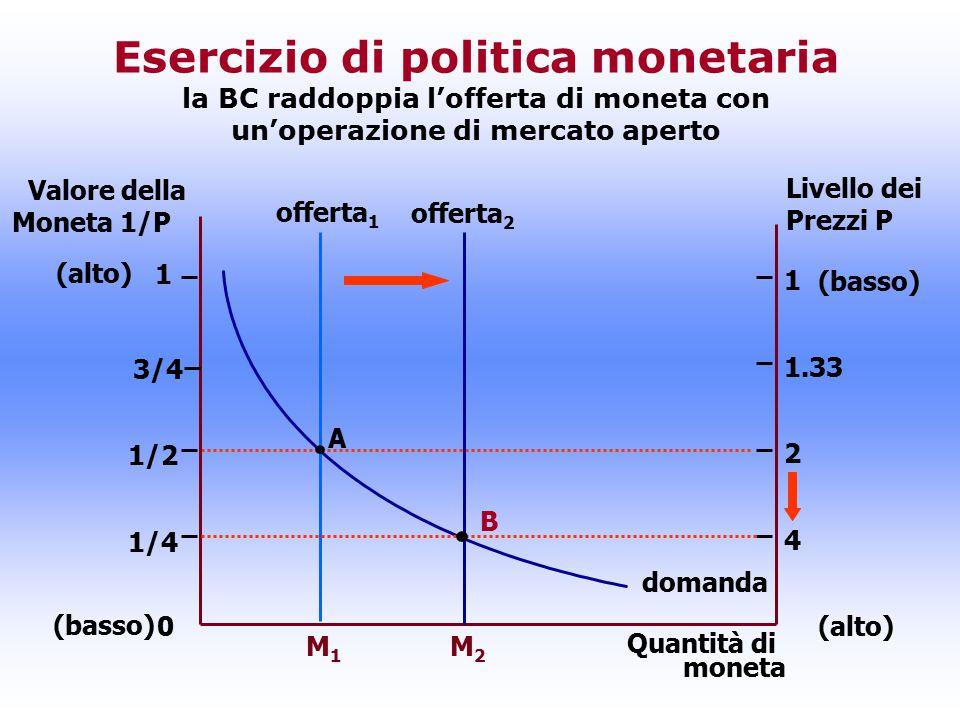 Quantità di moneta A offerta 1 0 1 (basso) (alto) (basso) 1/2 1/4 3/4 1 1.33 2 4 Esercizio di politica monetaria la BC raddoppia l'offerta di moneta con un'operazione di mercato aperto M1M1 M2M2 B Valore della Moneta 1/P Livello dei Prezzi P domanda offerta 2