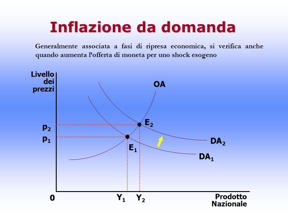 Inflazione da domanda Generalmente associata a fasi di ripresa economica, si verifica anche quando aumenta l'offerta di moneta per uno shock esogeno p2p2 p1p1 Y1Y1 Livello dei prezzi Prodotto Nazionale 0 Y2Y2 DA 2 DA 1 OA E1E1 E2E2