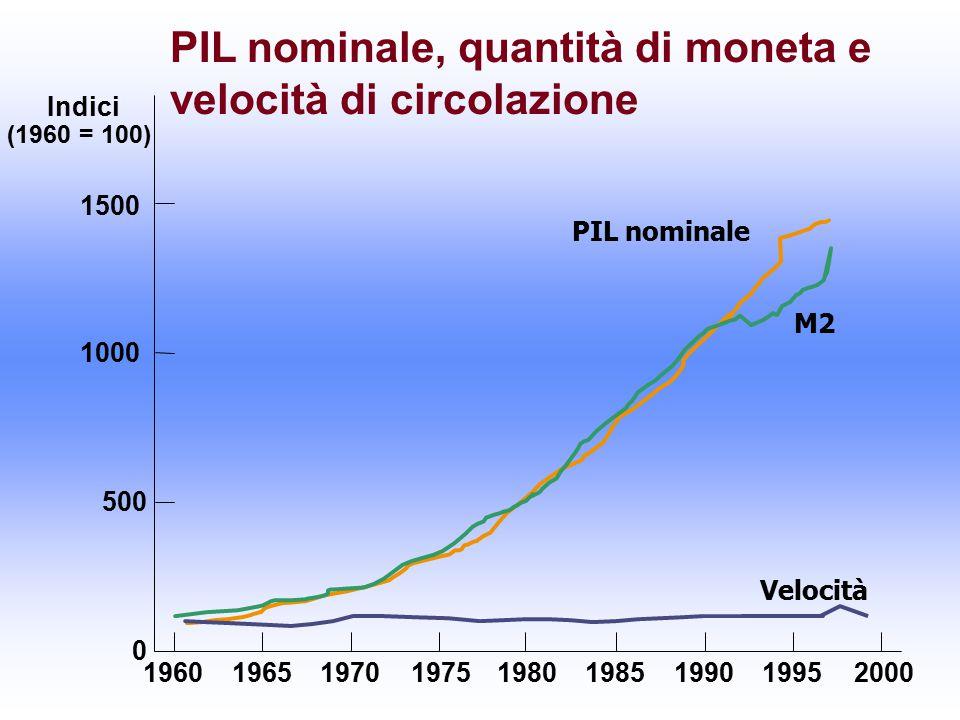 PIL nominale Indici (1960 = 100) 1500 1000 500 0 196019651970197519801985199019952000 M2 PIL nominale, quantità di moneta e velocità di circolazione Velocità