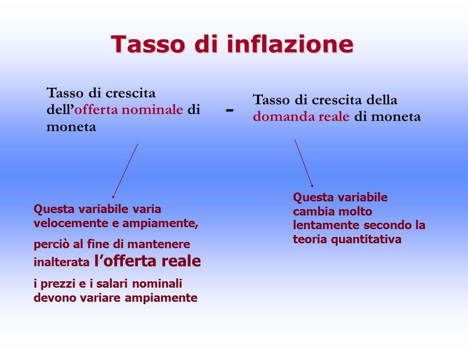 Tasso di inflazione Tasso di crescita dell'offerta nominale di moneta Tasso di crescita della domanda reale di moneta - Questa variabile varia velocemente e ampiamente, perciò al fine di mantenere inalterata l'offerta reale i prezzi e i salari nominali devono variare ampiamente Questa variabile cambia molto lentamente secondo la teoria quantitativa