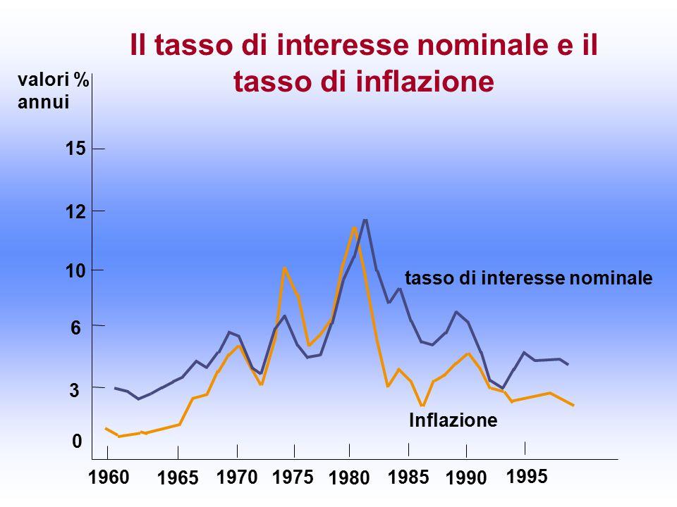 valori % annui 0 6 10 15 1960 1965 19701975 1980 1985 1990 1995 Il tasso di interesse nominale e il tasso di inflazione 3 12 Inflazione tasso di interesse nominale