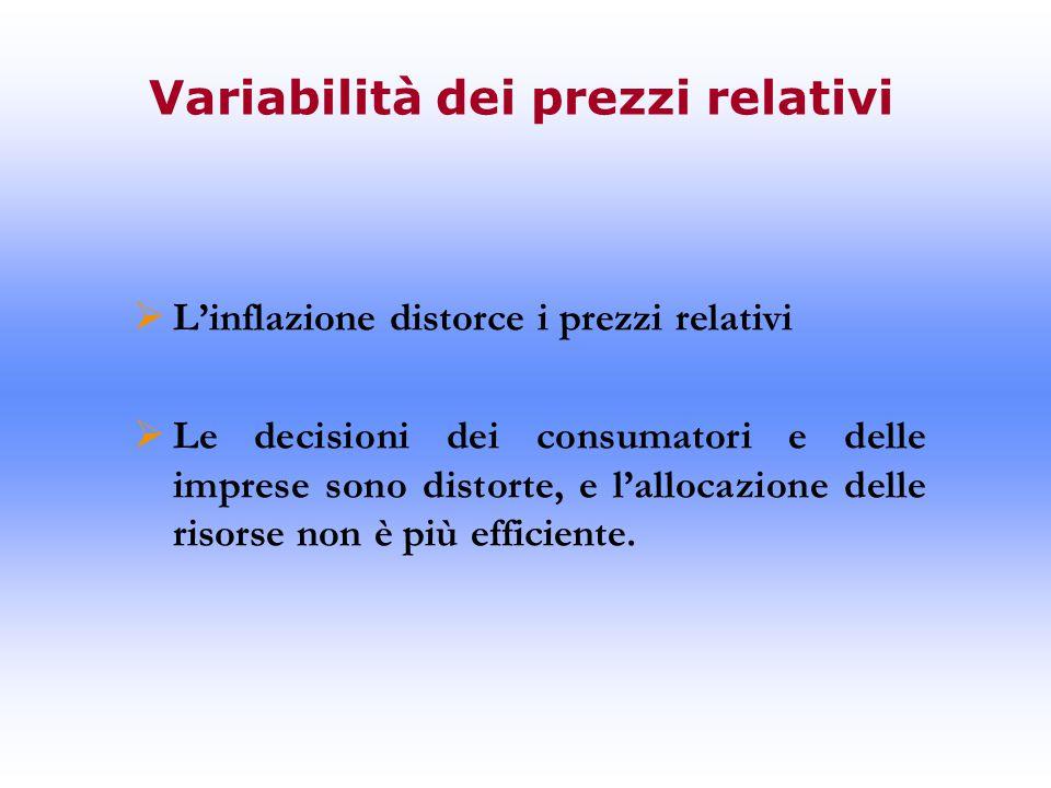 Variabilità dei prezzi relativi  L'inflazione distorce i prezzi relativi  Le decisioni dei consumatori e delle imprese sono distorte, e l'allocazione delle risorse non è più efficiente.