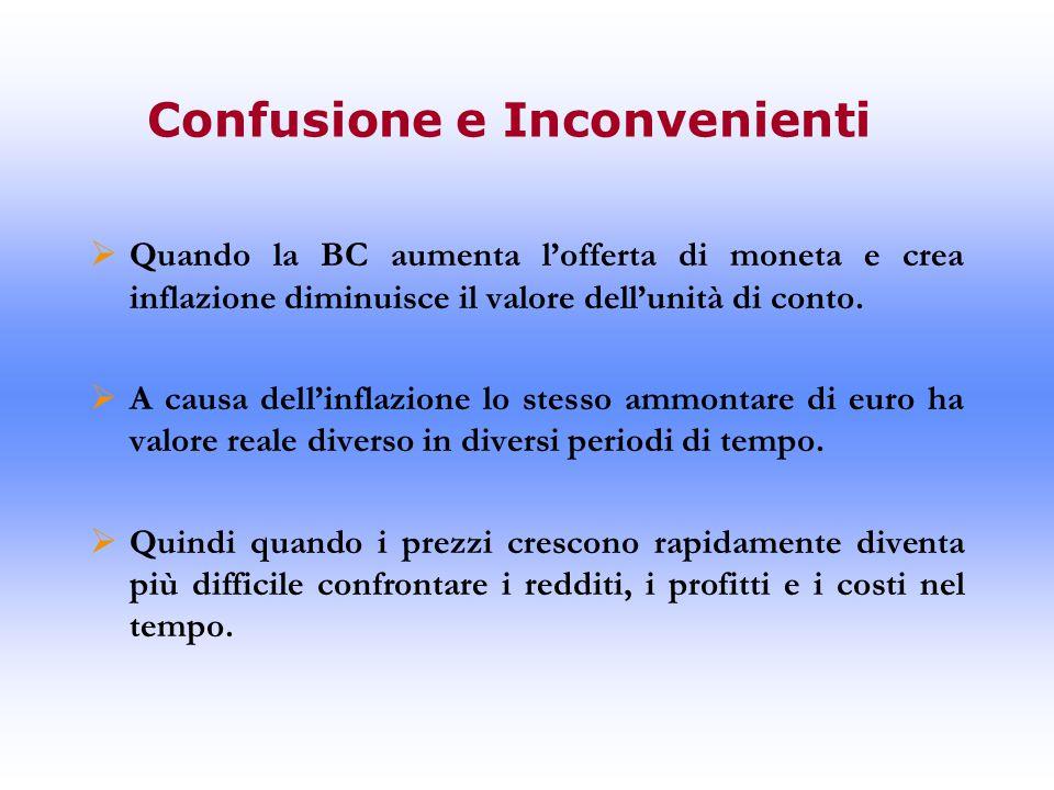Confusione e Inconvenienti  Quando la BC aumenta l'offerta di moneta e crea inflazione diminuisce il valore dell'unità di conto.