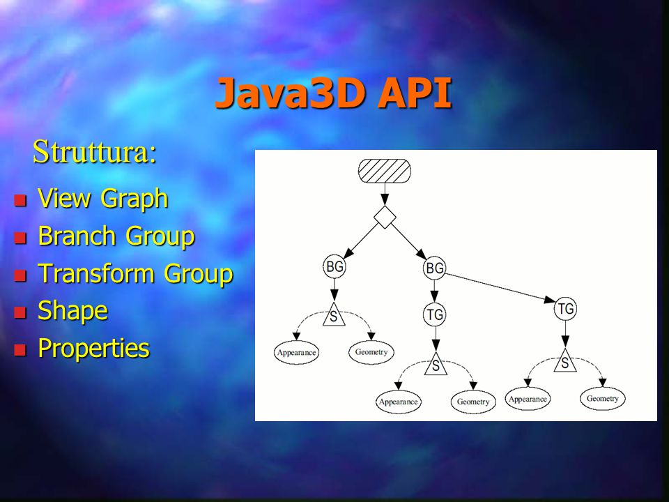 Java3D API n View Graph n Branch Group n Transform Group n Shape n Properties Struttura:
