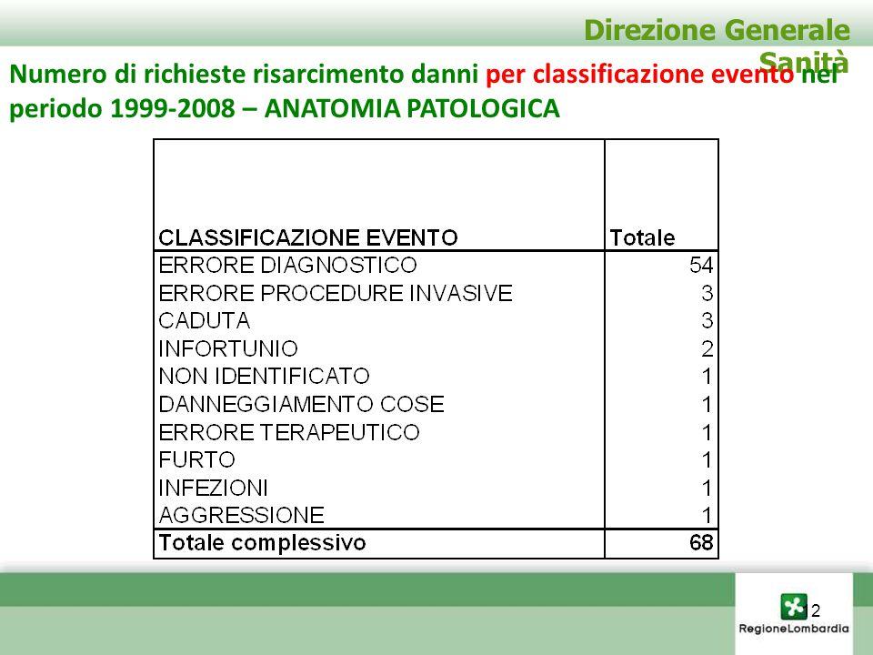 Direzione Generale Sanità Numero di richieste risarcimento danni per classificazione evento nel periodo 1999-2008 – ANATOMIA PATOLOGICA 12