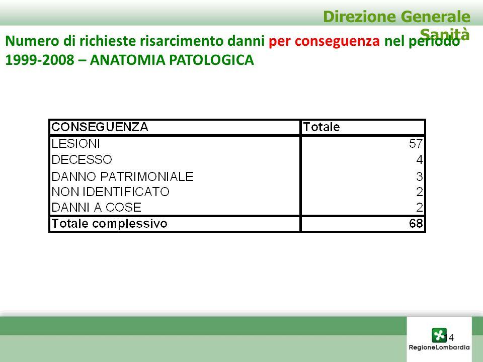 Direzione Generale Sanità Numero di richieste risarcimento danni per conseguenza nel periodo 1999-2008 – ANATOMIA PATOLOGICA 14